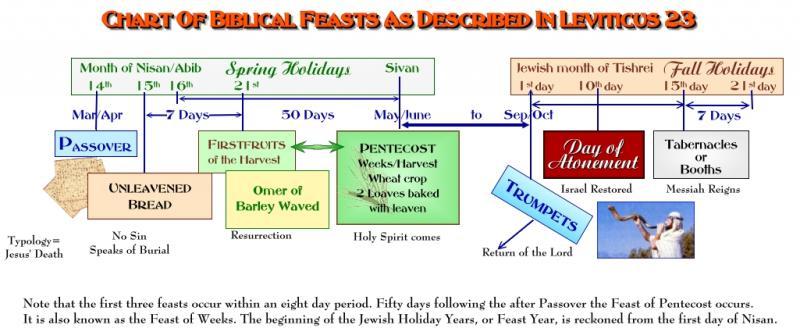 Biblical Feasts Lev23